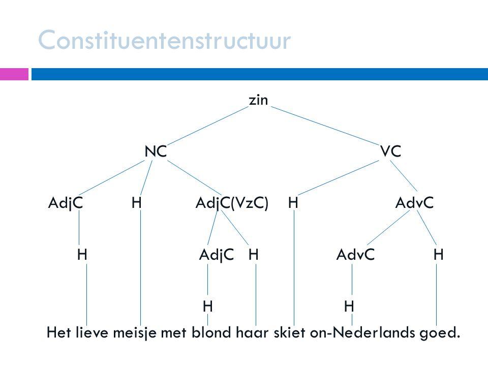 Constituentenstructuur zin NC VC AdjC H AdjC(VzC) H AdvC H AdjC H AdvC H H H Het lieve meisje met blond haar skiet on-Nederlands goed.