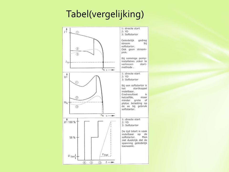 Tabel(vergelijking)