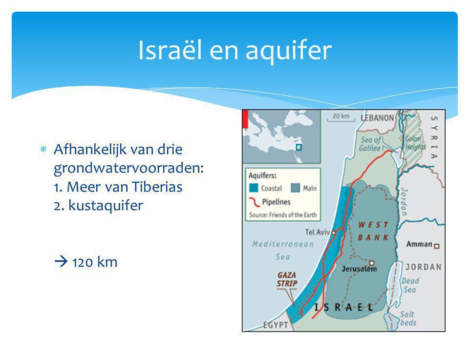 Israël en aquifer  Afhankelijk van drie grondwatervoorraden: 1. Meer van Tiberias 2. kustaquifer  120 km