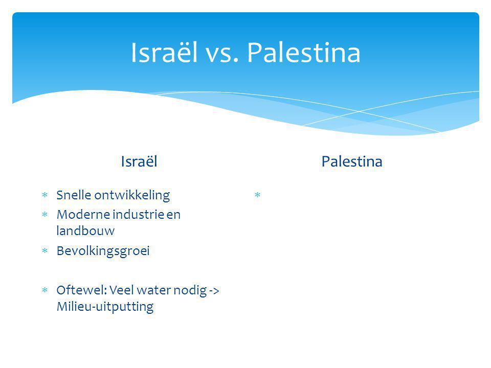 Israël vs.
