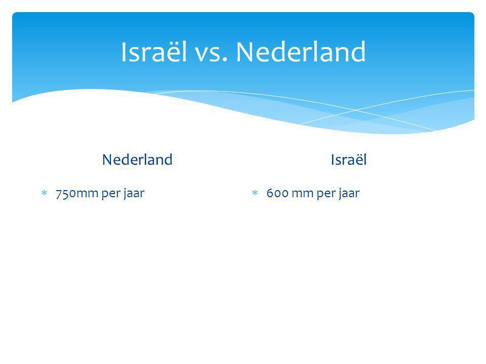 Israël vs. Nederland Nederland  750mm per jaar Israël  600 mm per jaar