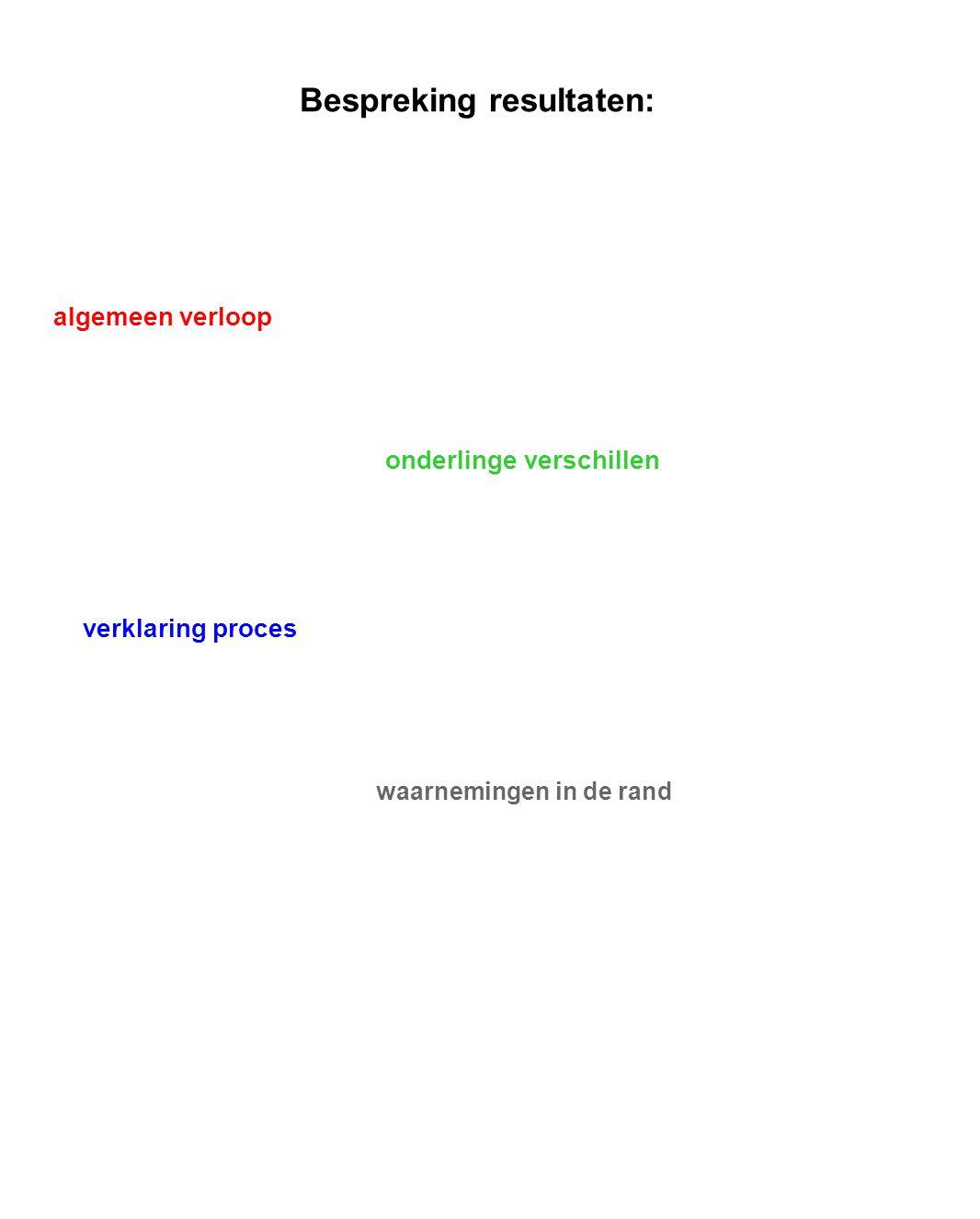Bespreking resultaten: algemeen verloop onderlinge verschillen verklaring proces waarnemingen in de rand