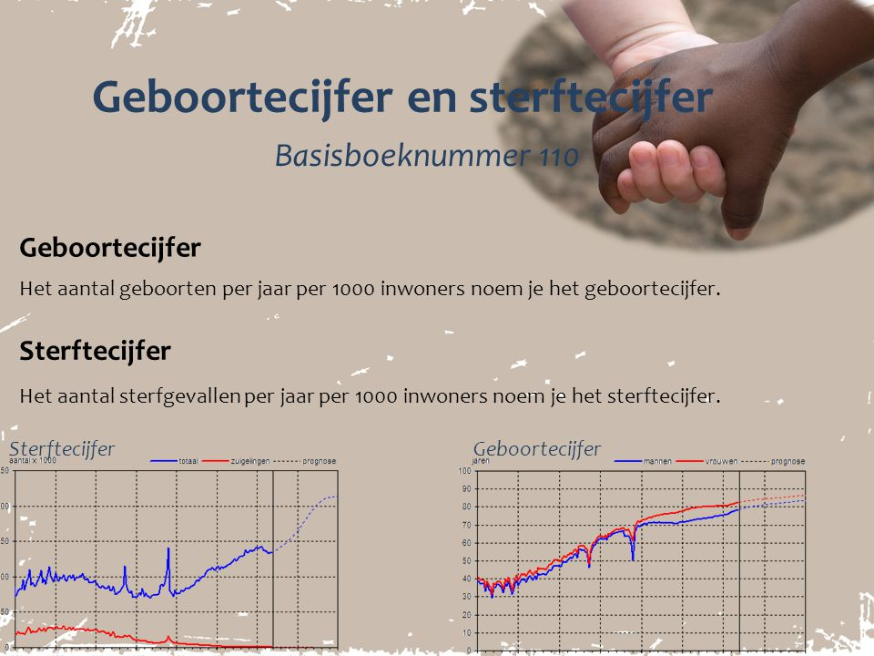 Geboortecijfer en sterftecijfer Het aantal geboorten per jaar per 1000 inwoners noem je het geboortecijfer. Geboortecijfer Basisboeknummer 110 Sterfte