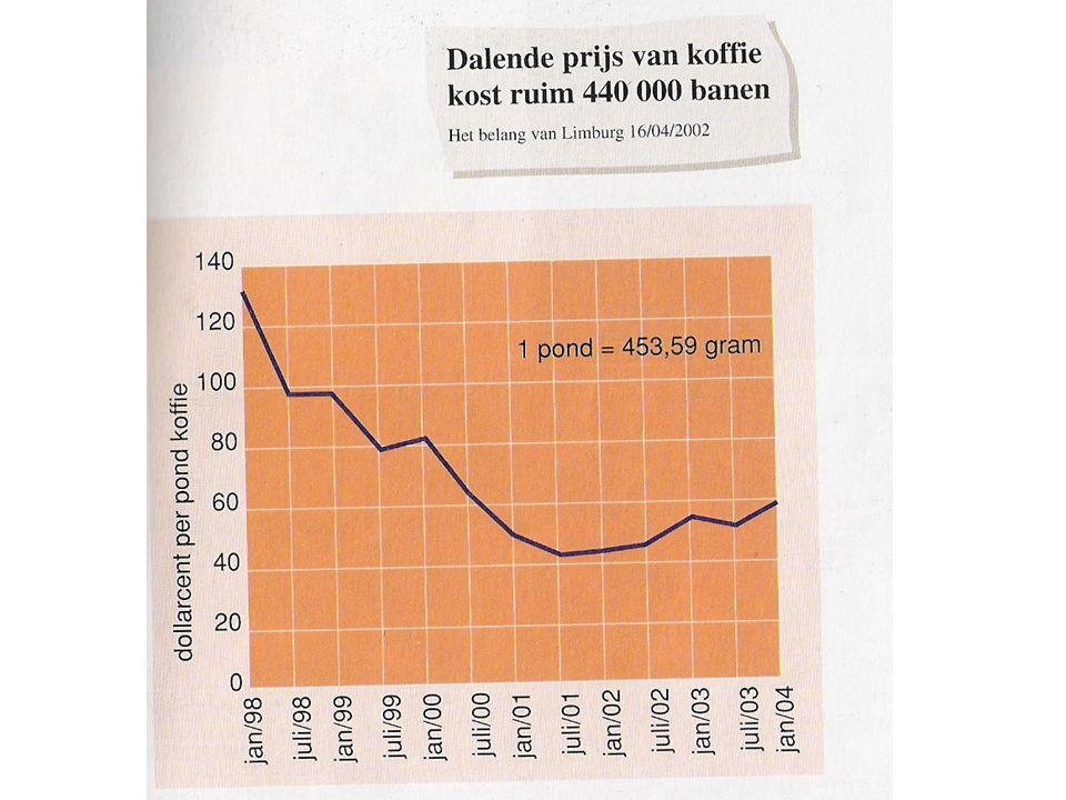 Inkomen van de landbouwers in ontwikkelingslanden is sterk afhankelijk van de wereldmarktprijs van de gewassen.