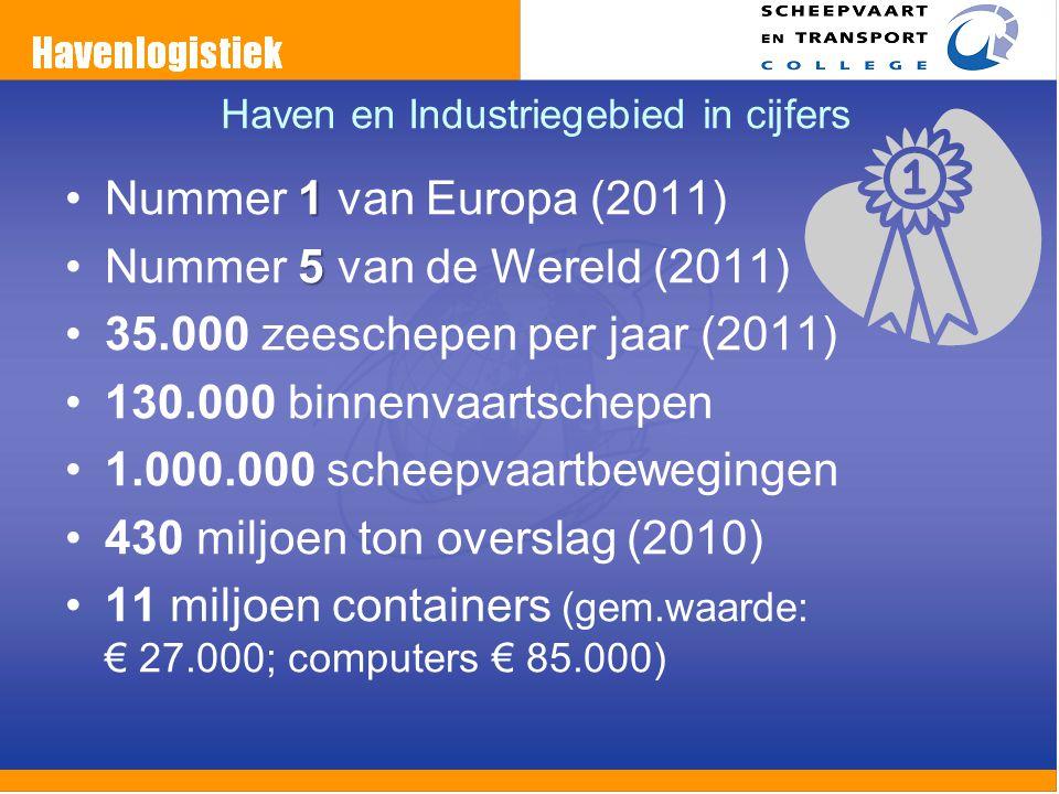 Haven en Industriegebied in cijfers 1Nummer 1 van Europa (2011) 5Nummer 5 van de Wereld (2011) 35.000 zeeschepen per jaar (2011) 130.000 binnenvaartsc
