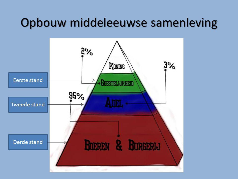 Opbouw middeleeuwse samenleving Eerste stand Tweede stand Derde stand