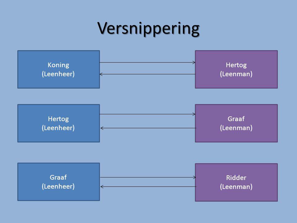 Versnippering Koning (Leenheer) Hertog (Leenman) Hertog (Leenheer) Graaf (Leenman) Graaf (Leenheer) Ridder (Leenman)