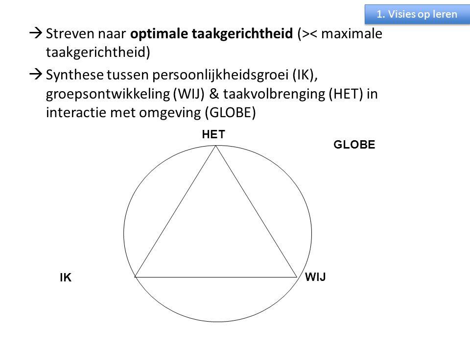  Streven naar optimale taakgerichtheid (>< maximale taakgerichtheid)  Synthese tussen persoonlijkheidsgroei (IK), groepsontwikkeling (WIJ) & taakvol