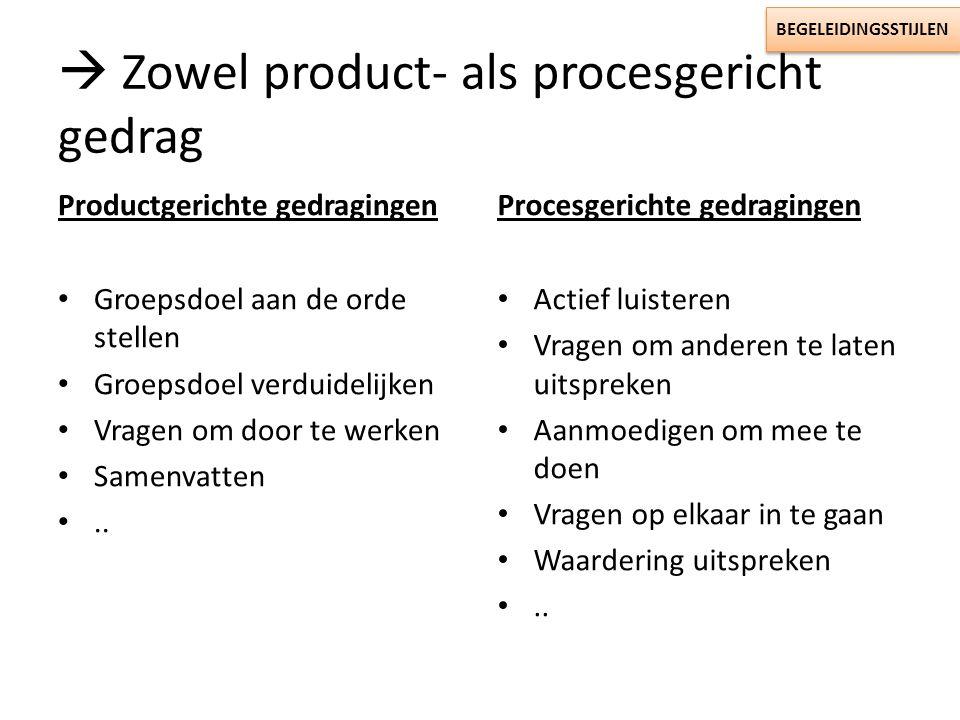  Zowel product- als procesgericht gedrag Productgerichte gedragingen Groepsdoel aan de orde stellen Groepsdoel verduidelijken Vragen om door te werke