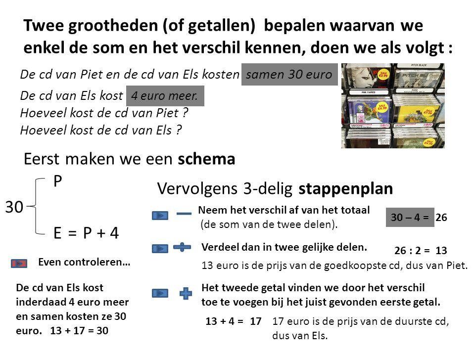 Twee grootheden (of getallen) bepalen waarvan we enkel de som en het verschil kennen, doen we als volgt : De cd van Piet en de cd van Els kosten samen