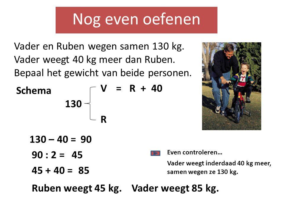 Nog even oefenen Vader en Ruben wegen samen 130 kg. Vader weegt 40 kg meer dan Ruben. Bepaal het gewicht van beide personen. 130 – 40 = V R 130 R + 40