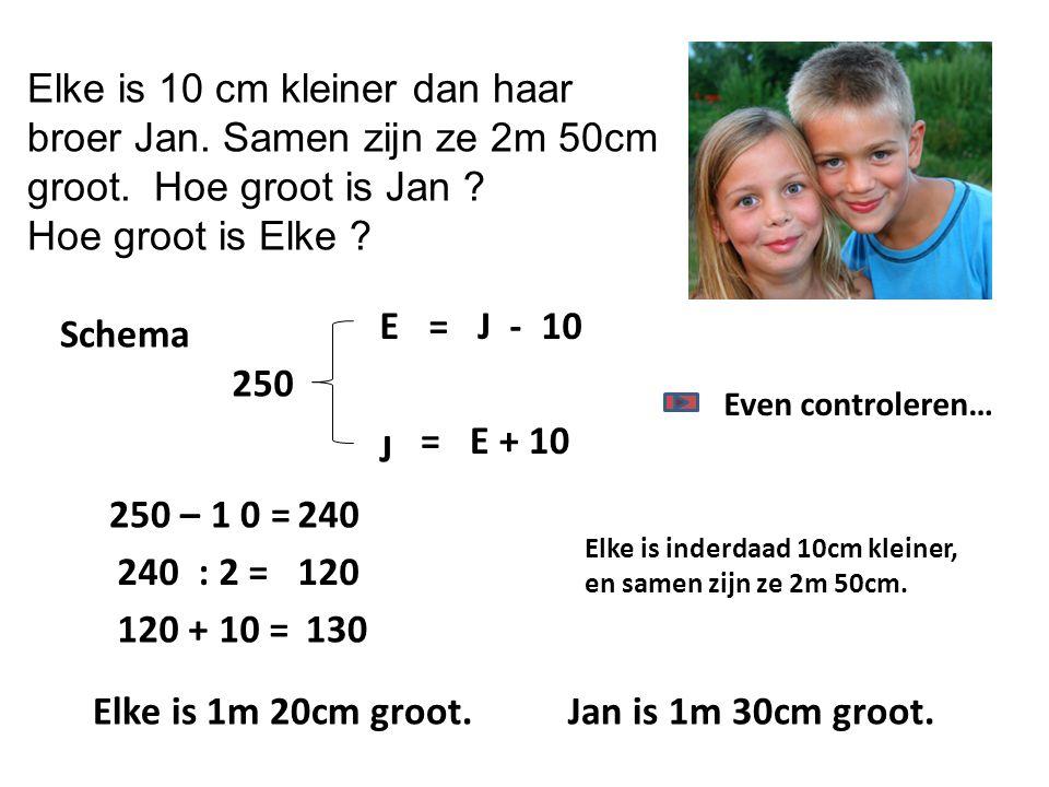 Elke is 10 cm kleiner dan haar broer Jan. Samen zijn ze 2m 50cm groot. Hoe groot is Jan ? Hoe groot is Elke ? 250 – 1 0 = J E 250 240 120 + 10 = Schem