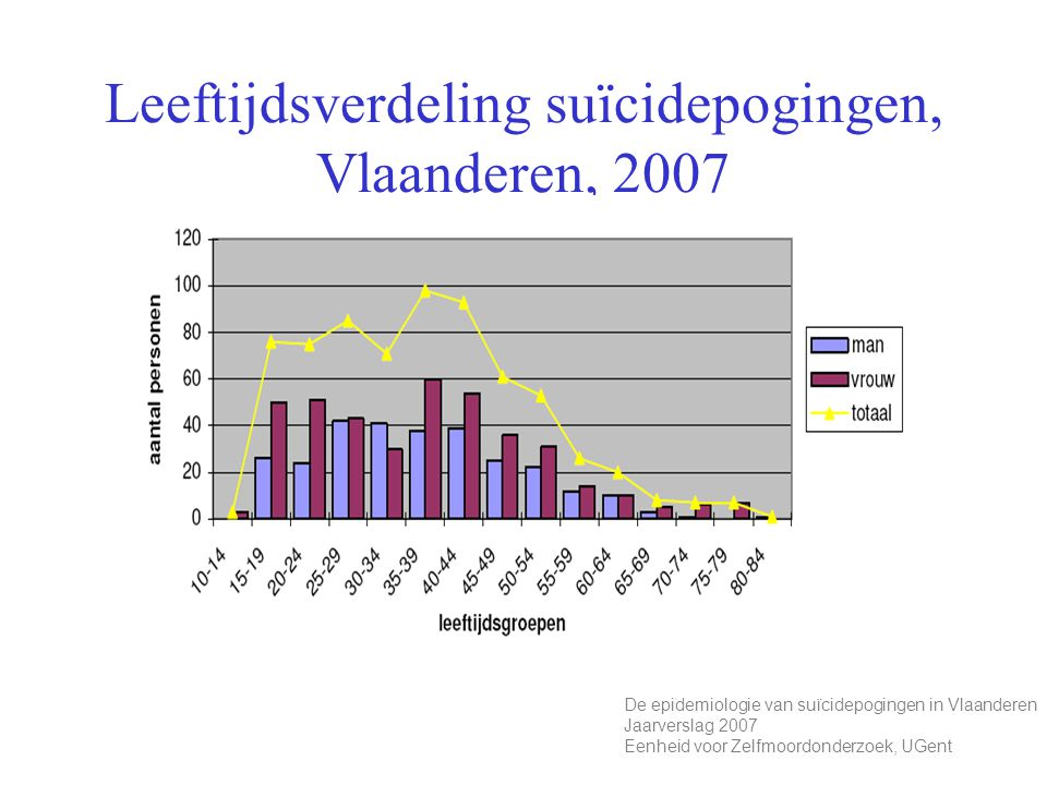 Leeftijdsverdeling suïcidepogingen, Vlaanderen, 2007 De epidemiologie van suïcidepogingen in Vlaanderen Jaarverslag 2007 Eenheid voor Zelfmoordonderzo