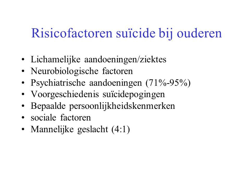 Risicofactoren suïcide bij ouderen Lichamelijke aandoeningen/ziektes Neurobiologische factoren Psychiatrische aandoeningen (71%-95%) Voorgeschiedenis