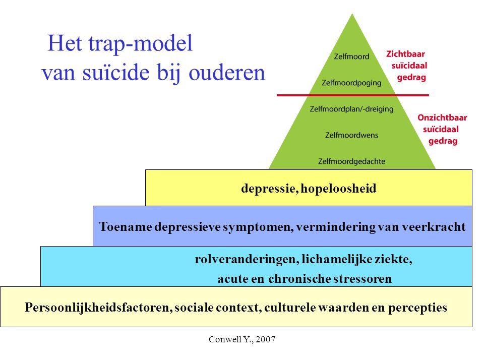 Conwell Y., 2007 Het trap-model van suïcide bij ouderen Persoonlijkheidsfactoren, sociale context, culturele waarden en percepties rolveranderingen, l