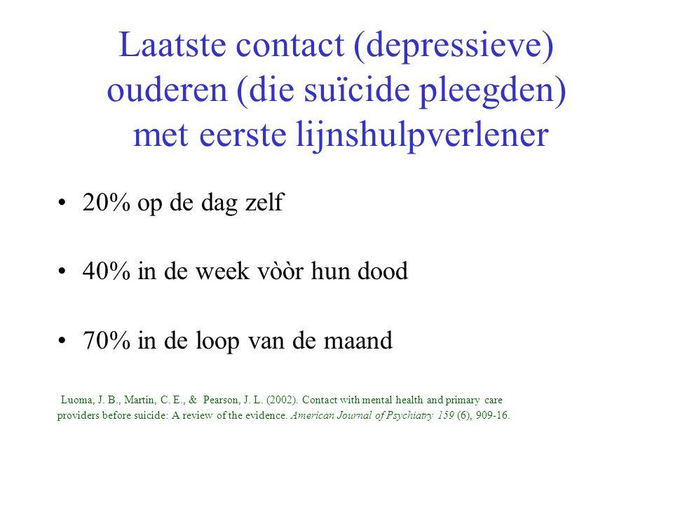 Laatste contact (depressieve) ouderen (die suïcide pleegden) met eerste lijnshulpverlener 20% op de dag zelf 40% in de week vòòr hun dood 70% in de lo