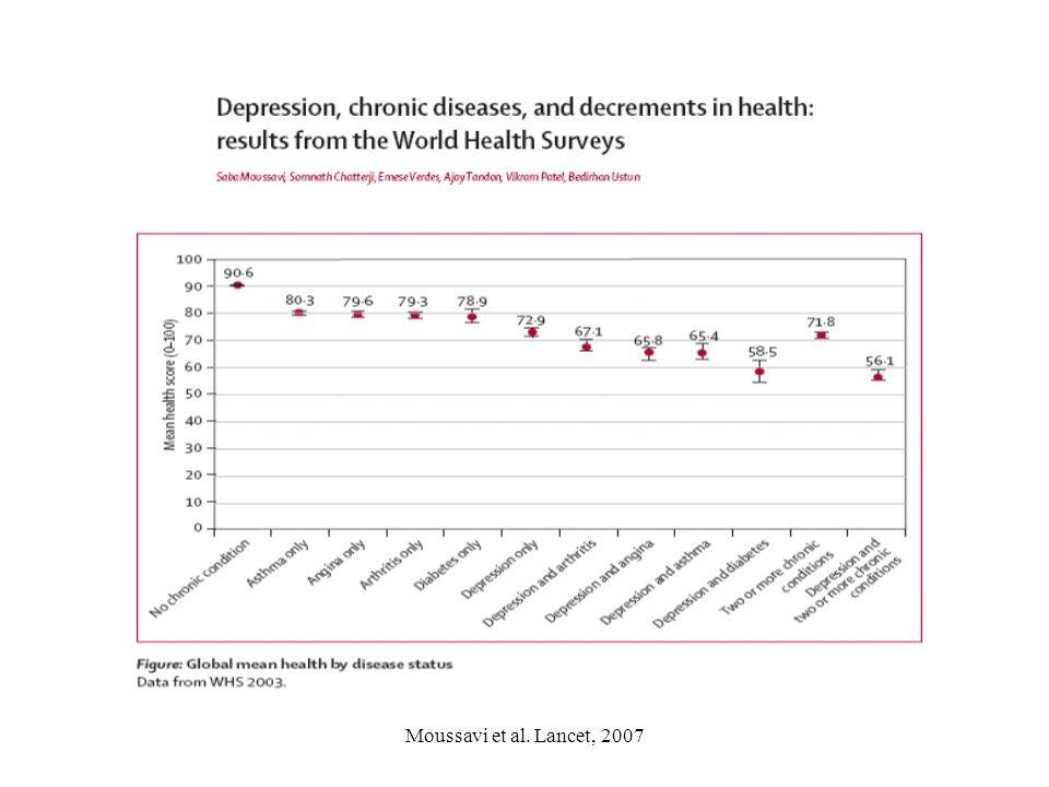 Moussavi et al. Lancet, 2007