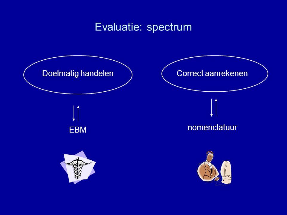 Evaluatie: spectrum Doelmatig handelenCorrect aanrekenen EBM nomenclatuur