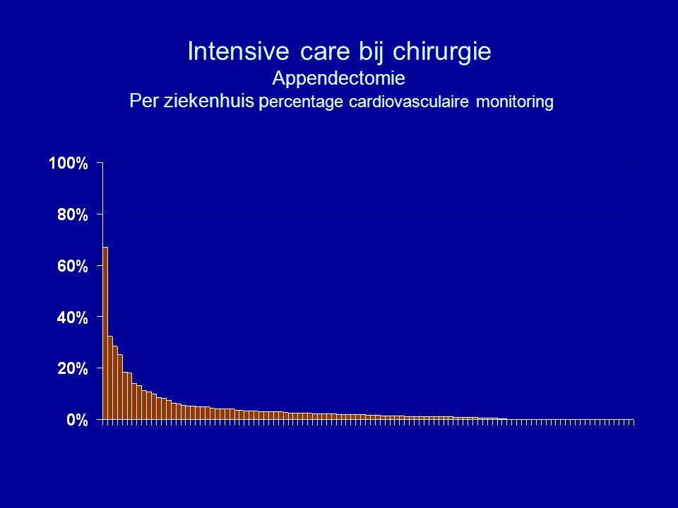 Intensive care bij chirurgie Appendectomie Per ziekenhuis p ercentage cardiovasculaire monitoring
