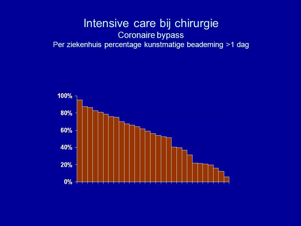 Intensive care bij chirurgie Coronaire bypass Per ziekenhuis percentage kunstmatige beademing >1 dag