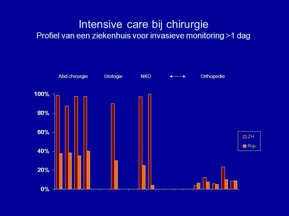 Intensive care bij chirurgie Profiel van een ziekenhuis voor invasieve monitoring >1 dag Abd chirurgieUrologieNKOOrthopedie