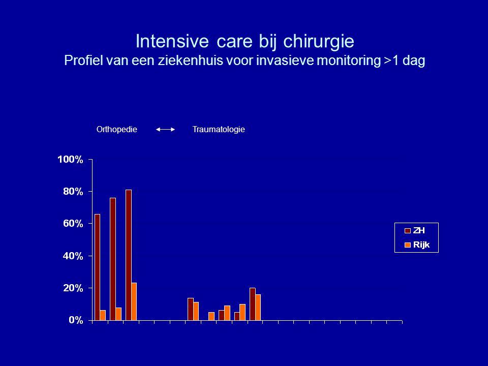 Intensive care bij chirurgie Profiel van een ziekenhuis voor invasieve monitoring >1 dag OrthopedieTraumatologie