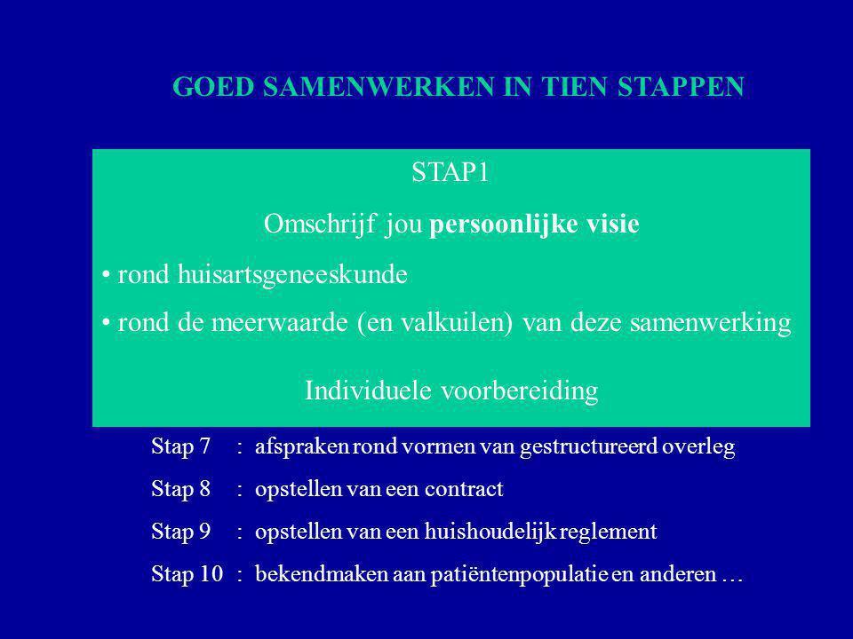 Stap 1: omschrijven persoonlijke visie huisartsgeneeskunde Stap 2: zoeken welke praktijkvorm best bij die visie past Stap 3: bepalen van gemeenschappelijke visie en missie Stap 4: vertalen visie en missie in concrete doelstellingen Stap 5: inventariseren en invullen deeltaken en mandaten Stap 6: verdelen taken en opstellen organigram Stap 7: afspraken rond vormen van gestructureerd overleg Stap 8: opstellen van een contract Stap 9: opstellen van een huishoudelijk reglement Stap 10: bekendmaken aan patiëntenpopulatie GOED SAMENWERKEN IN TIEN STAPPEN VERGEET NIET .