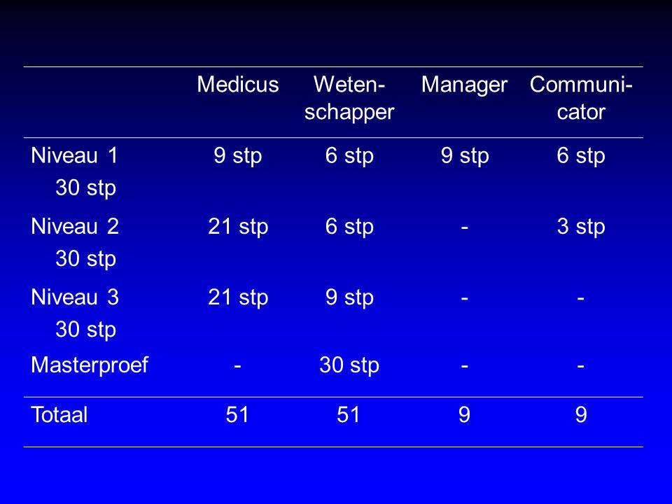 MedicusWeten- schapper ManagerCommuni- cator Niveau 1 30 stp 9 stp6 stp9 stp6 stp Niveau 2 30 stp 21 stp6 stp-3 stp Niveau 3 30 stp 21 stp9 stp-- Mast