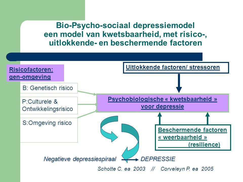Bio-Psycho-sociaal depressiemodel een model van kwetsbaarheid, met risico-, uitlokkende- en beschermende factoren Psychobiologische « kwetsbaarheid » voor depressie P:Culturele & Ontwikkelingsrisico B: Genetisch risico S:Omgeving risico Uitlokkende factoren/ stressoren Beschermende factoren « weerbaarheid » (resilience) Negatieve depressiespiraal DEPRESSIE Risicofactoren: gen-omgeving Schotte C.