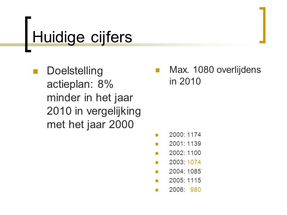 Huidige cijfers Doelstelling actieplan: 8% minder in het jaar 2010 in vergelijking met het jaar 2000 Max.