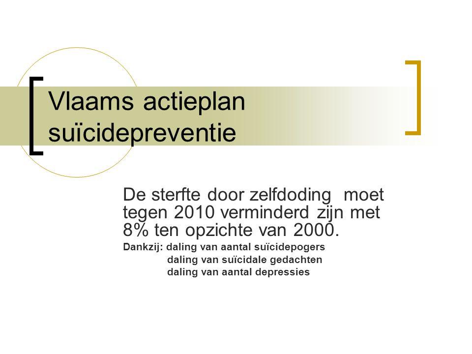 Vlaams actieplan suïcidepreventie De sterfte door zelfdoding moet tegen 2010 verminderd zijn met 8% ten opzichte van 2000.