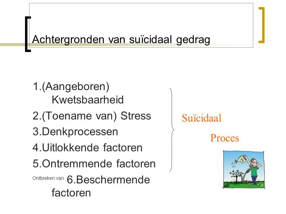 Achtergronden van suïcidaal gedrag 1.(Aangeboren) Kwetsbaarheid 2.(Toename van) Stress 3.Denkprocessen 4.Uitlokkende factoren 5.Ontremmende factoren Ontbreken van 6.Beschermende factoren Suïcidaal Proces