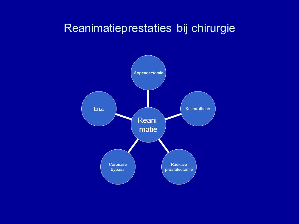 Reanimatieprestaties bij chirurgie Reani- matie AppendectomieKnieprothese Radicale prostatectomie Coronaire bypass Enz.