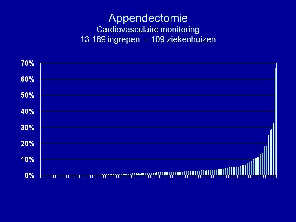 Appendectomie Cardiovasculaire monitoring 13.169 ingrepen – 109 ziekenhuizen