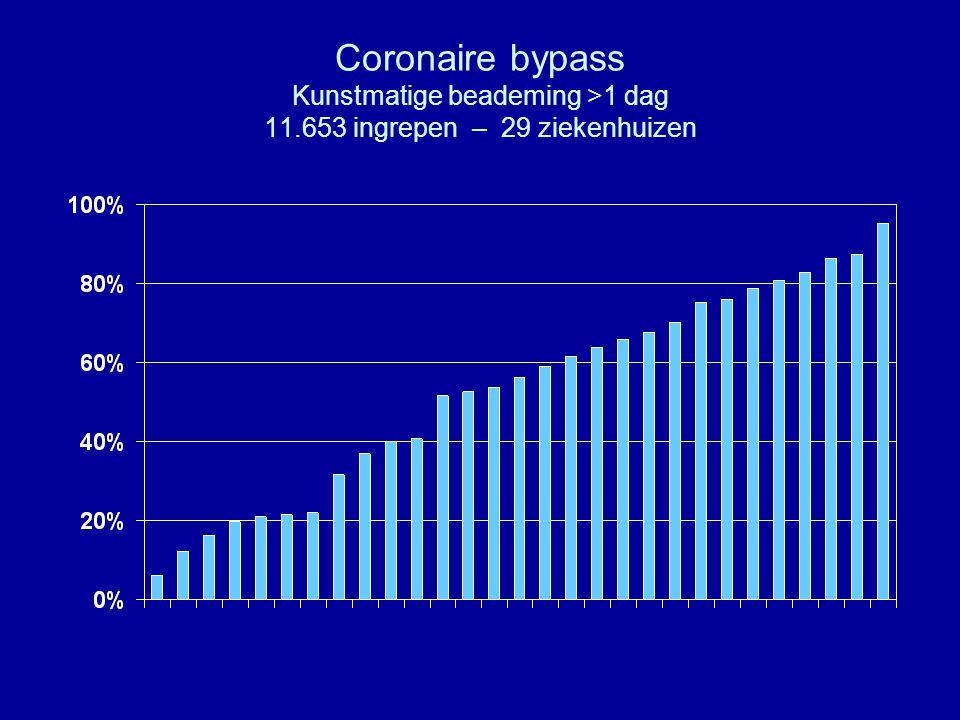 Coronaire bypass Kunstmatige beademing >1 dag 11.653 ingrepen – 29 ziekenhuizen
