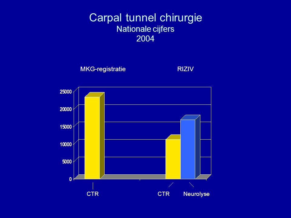 Carpal tunnel chirurgie Nationale cijfers 2004 CTRCTR Neurolyse MKG-registratieRIZIV