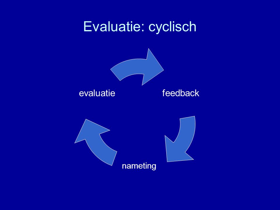 Evaluatie: cyclisch feedback nameting evaluatie
