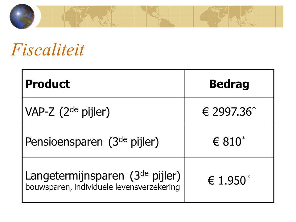 Fiscaliteit ProductBedrag VAP-Z (2 de pijler)€ 2997.36 * Pensioensparen (3 de pijler)€ 810 * Langetermijnsparen (3 de pijler) bouwsparen, individuele