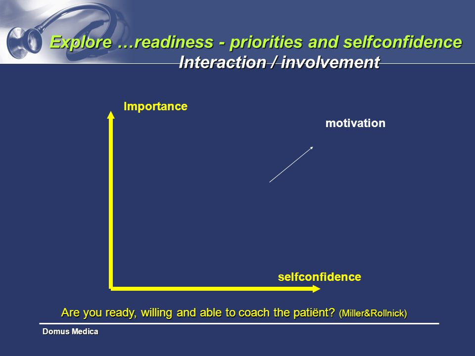 Domus Medica Explore …readiness - priorities and selfconfidence Interaction / involvement Importance motivation selfconfidence Are you ready, willing
