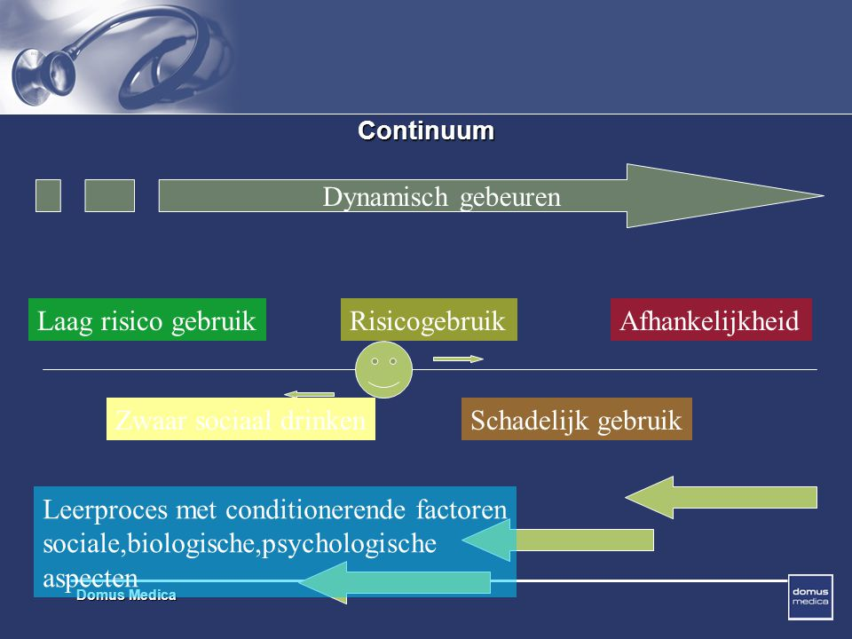 Domus Medica Continuum Dynamisch gebeuren Laag risico gebruikRisicogebruikAfhankelijkheid Zwaar sociaal drinkenSchadelijk gebruik Leerproces met conditionerende factoren sociale,biologische,psychologische aspecten