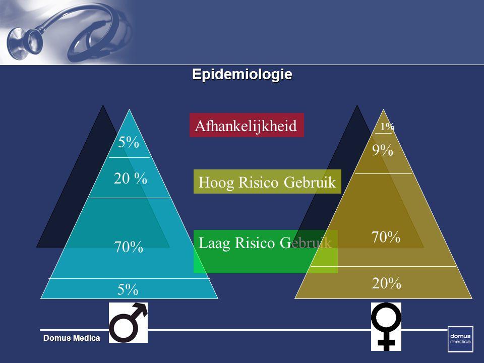 Domus Medica Epidemiologie 5% 20 % 70% 5% Laag Risico Gebruik 1% 9% 20% 70% Hoog Risico Gebruik Afhankelijkheid