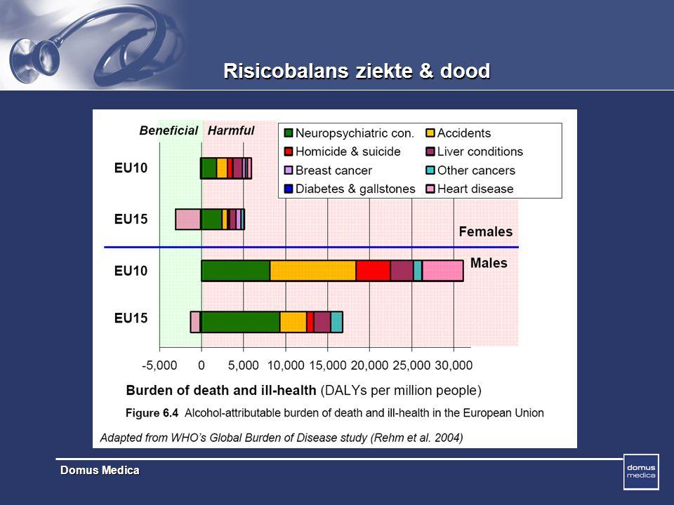 Domus Medica Risicobalans ziekte & dood