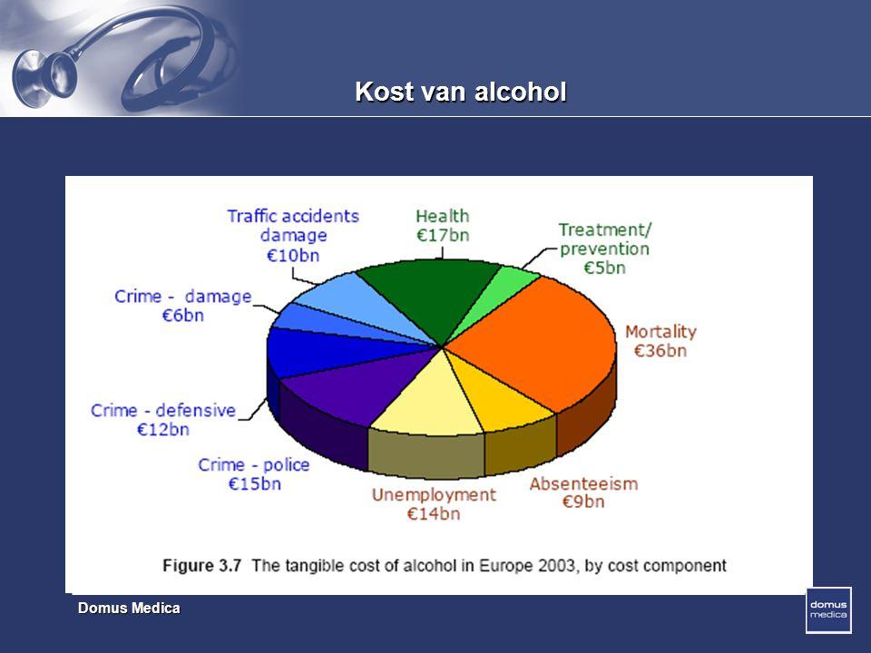 Domus Medica Kost van alcohol