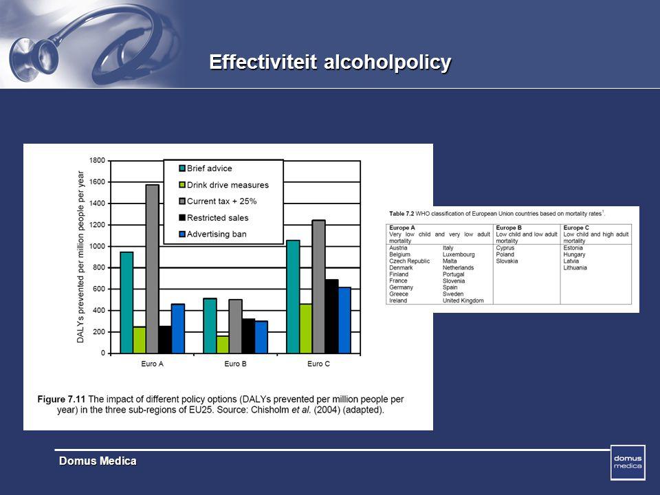 Effectiviteit alcoholpolicy