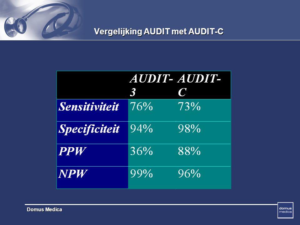 Domus Medica Vergelijking AUDIT met AUDIT-C