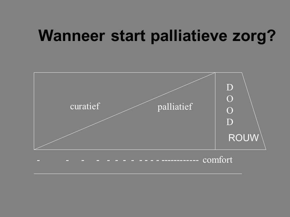Wanneer start palliatieve zorg? curatief palliatief DOODDOOD -- - - - - - - - - - - ------------ comfort ROUW