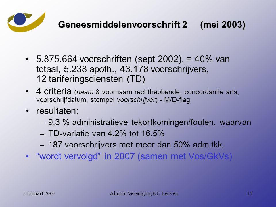 Alumni Vereniging KU Leuven1514 maart 2007 Geneesmiddelenvoorschrift 2 (mei 2003) 5.875.664 voorschriften (sept 2002), = 40% van totaal, 5.238 apoth., 43.178 voorschrijvers, 12 tariferingsdiensten (TD) 4 criteria (naam & voornaam rechthebbende, concordantie arts, voorschrijfdatum, stempel voorschrijver) - M/D-flag resultaten: –9,3 % administratieve tekortkomingen/fouten, waarvan –TD-variatie van 4,2% tot 16,5% –187 voorschrijvers met meer dan 50% adm.tkk.