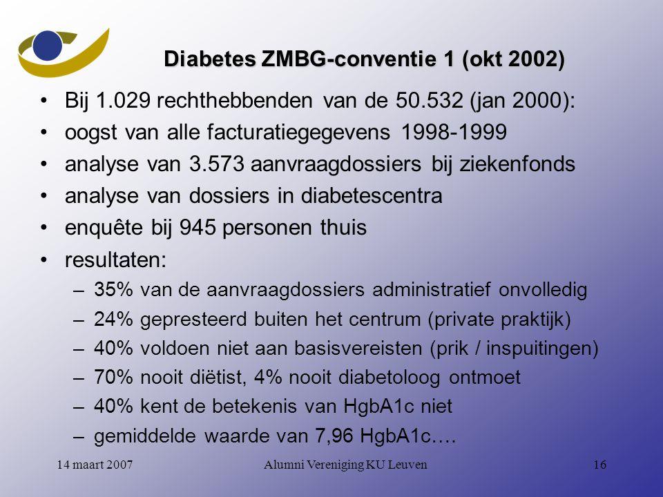 Alumni Vereniging KU Leuven1614 maart 2007 Diabetes ZMBG-conventie 1 (okt 2002) Bij 1.029 rechthebbenden van de 50.532 (jan 2000): oogst van alle facturatiegegevens 1998-1999 analyse van 3.573 aanvraagdossiers bij ziekenfonds analyse van dossiers in diabetescentra enquête bij 945 personen thuis resultaten: –35% van de aanvraagdossiers administratief onvolledig –24% gepresteerd buiten het centrum (private praktijk) –40% voldoen niet aan basisvereisten (prik / inspuitingen) –70% nooit diëtist, 4% nooit diabetoloog ontmoet –40% kent de betekenis van HgbA1c niet –gemiddelde waarde van 7,96 HgbA1c….