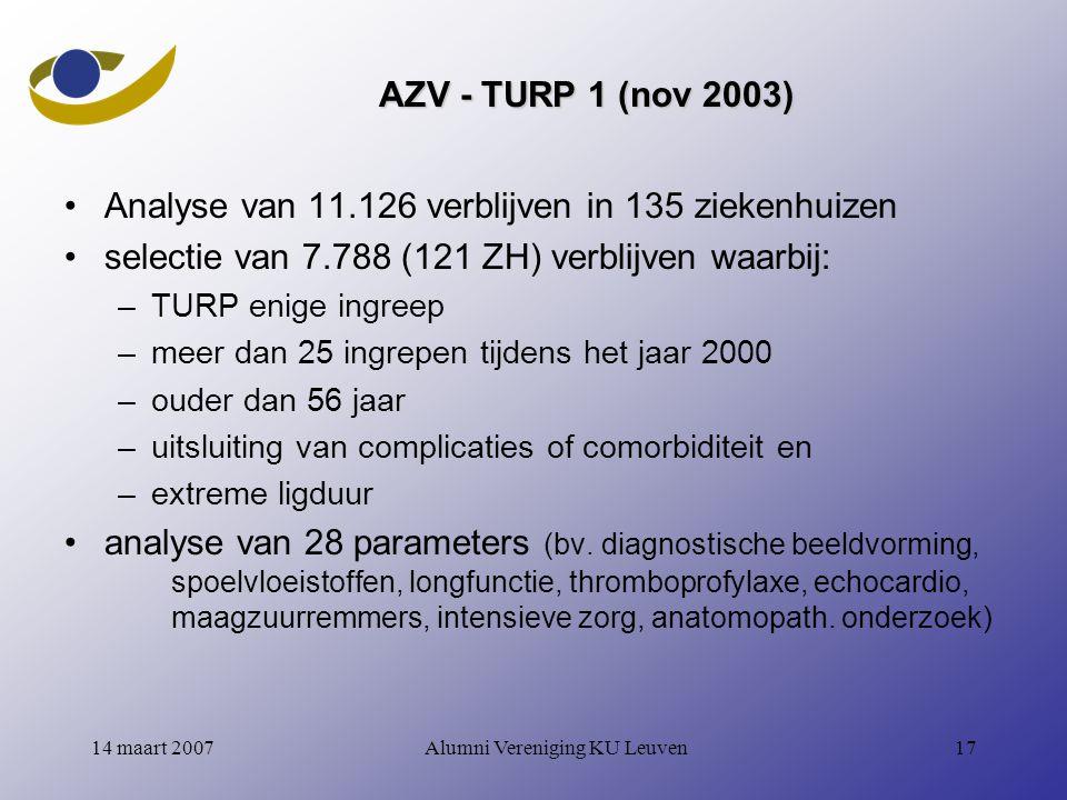 Alumni Vereniging KU Leuven1714 maart 2007 AZV - TURP 1 (nov 2003) Analyse van 11.126 verblijven in 135 ziekenhuizen selectie van 7.788 (121 ZH) verblijven waarbij: –TURP enige ingreep –meer dan 25 ingrepen tijdens het jaar 2000 –ouder dan 56 jaar –uitsluiting van complicaties of comorbiditeit en –extreme ligduur analyse van 28 parameters (bv.