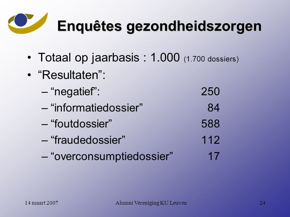 Alumni Vereniging KU Leuven2414 maart 2007 Enquêtes gezondheidszorgen Totaal op jaarbasis : 1.000 (1.700 dossiers) Resultaten : – negatief : 250 – informatiedossier 84 – foutdossier 588 – fraudedossier 112 – overconsumptiedossier 17